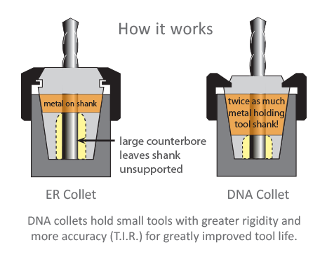 DNA collets hold small tools with greater rigidity and more accuracy (T.I.R.) for greatly improved tool life.